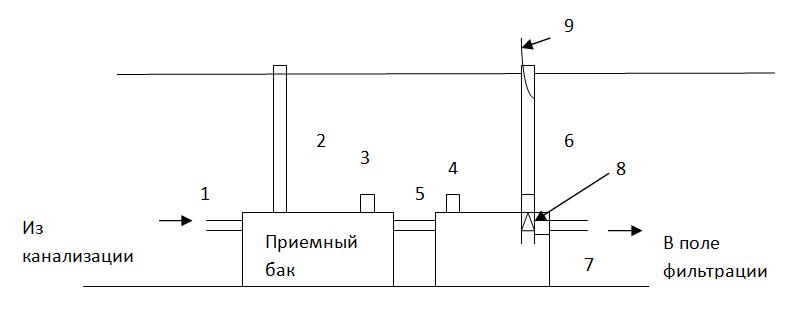 Монтаж септиков